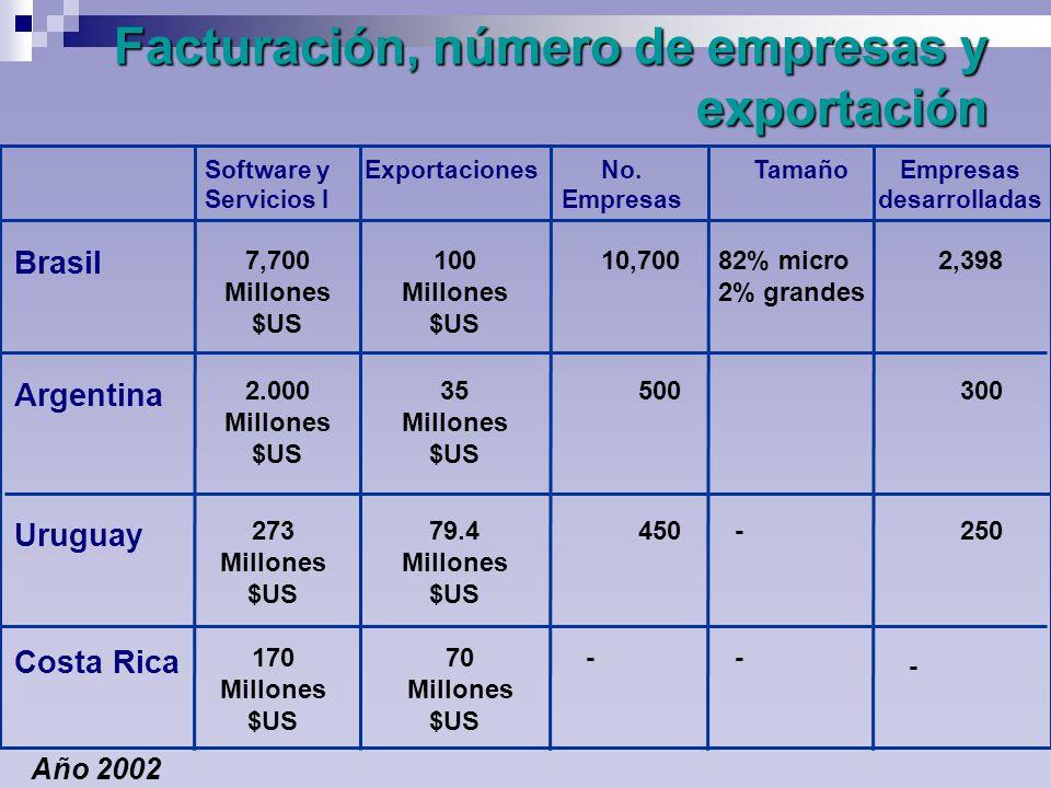 Facturación, número de empresas y exportación - Brasil Argentina Uruguay Costa Rica Software y Servicios I ExportacionesNo.