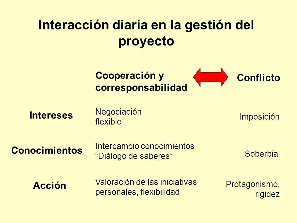 Interacción diaria en la gestión del proyecto Conflicto Cooperación y corresponsabilidad Intereses Conocimientos Intercambio conocimientos Diálogo de