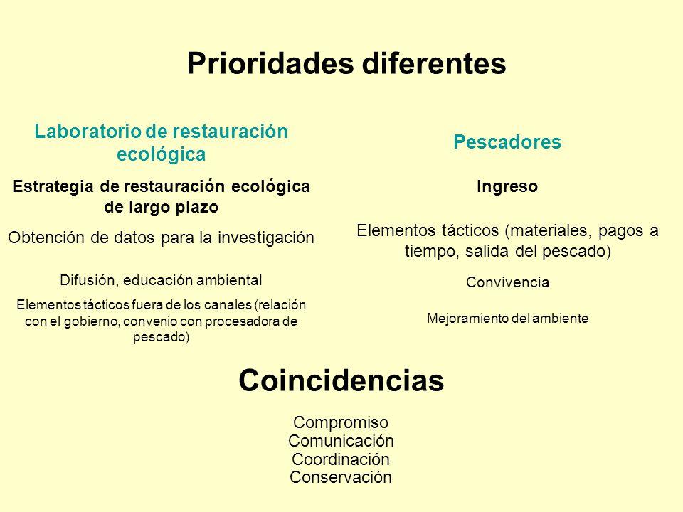 Prioridades diferentes Laboratorio de restauración ecológica Estrategia de restauración ecológica de largo plazo Obtención de datos para la investigac