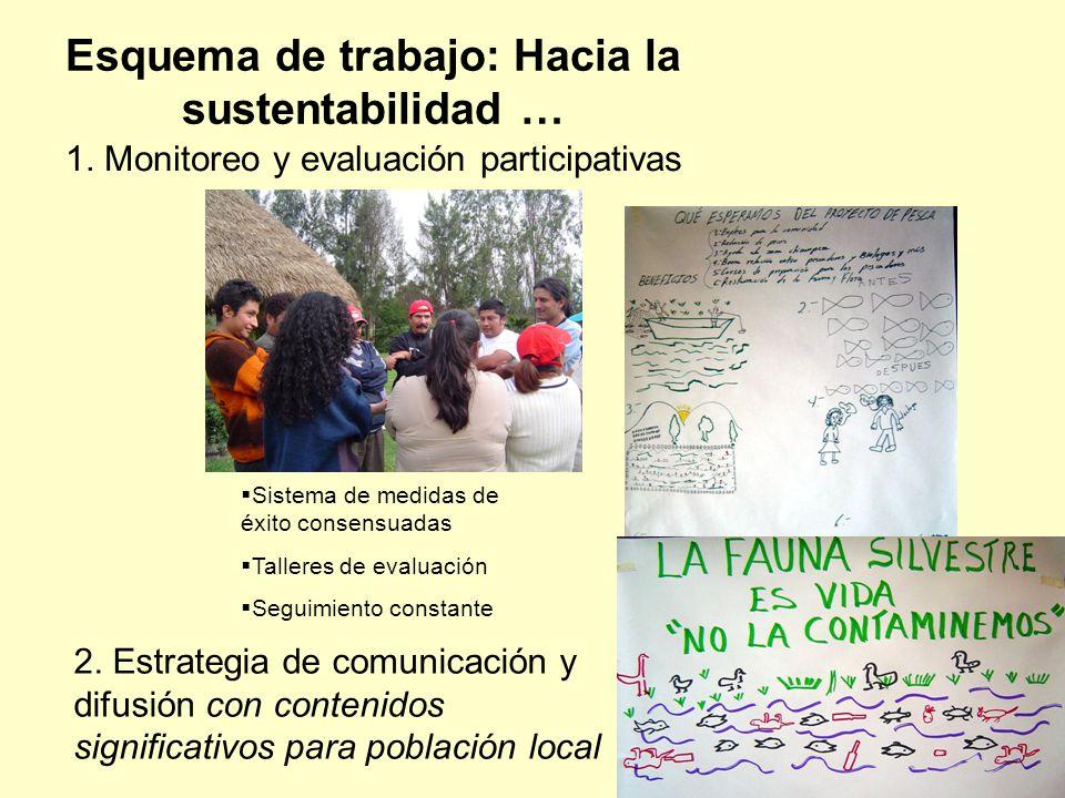 1. Monitoreo y evaluación participativas Esquema de trabajo: Hacia la sustentabilidad … 2. Estrategia de comunicación y difusión con contenidos signif