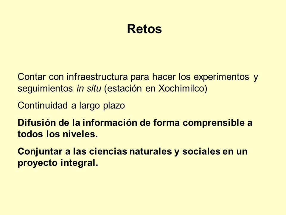 Contar con infraestructura para hacer los experimentos y seguimientos in situ (estación en Xochimilco) Continuidad a largo plazo Difusión de la inform