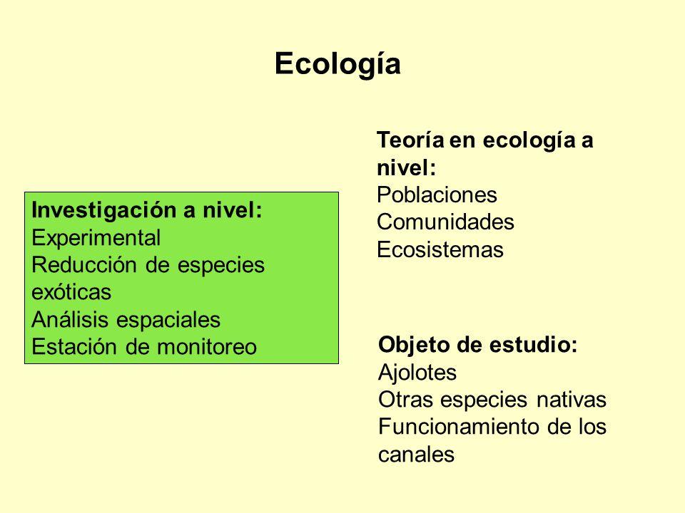 Ecología Investigación a nivel: Experimental Reducción de especies exóticas Análisis espaciales Estación de monitoreo Teoría en ecología a nivel: Pobl