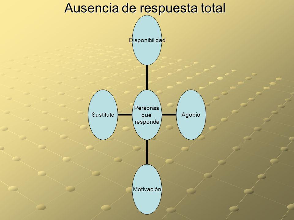 Ausencia de respuesta total Personas que responde Disponibilidad AgobioMotivaciónSustituto