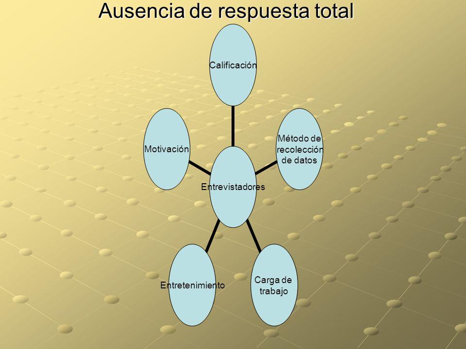 Ausencia de respuesta total Entrevistadores Calificación Método de recolección de datos Carga de trabajo EntretenimientoMotivación