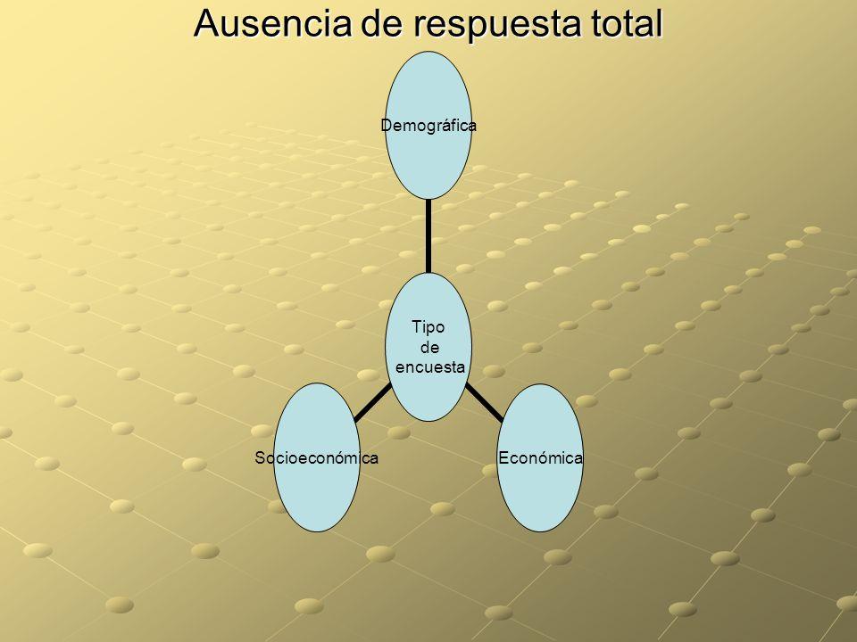 Ausencia de respuesta total Tipo de encuesta DemográficaEconómicaSocioeconómica