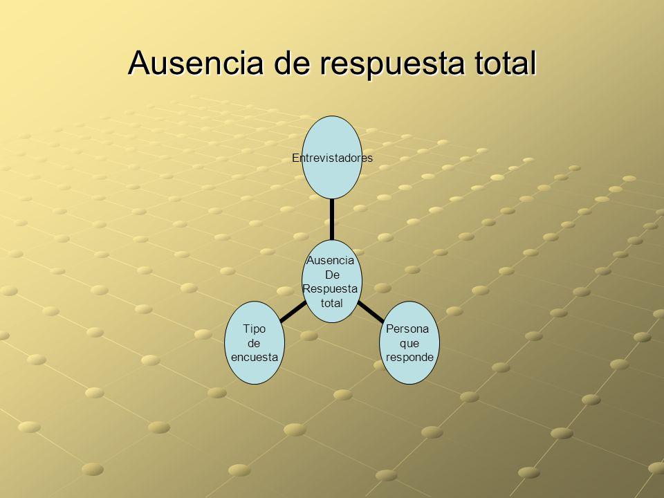 Ausencia de respuesta total Ausencia De Respuesta total Entrevistadores Persona que responde Tipo de encuesta