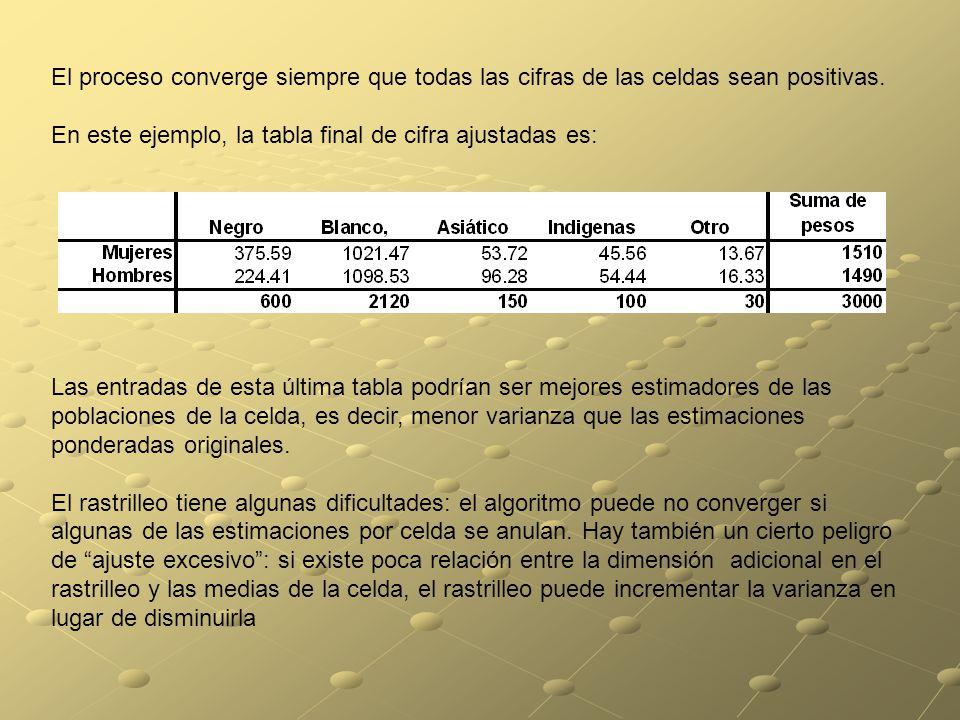 El proceso converge siempre que todas las cifras de las celdas sean positivas.