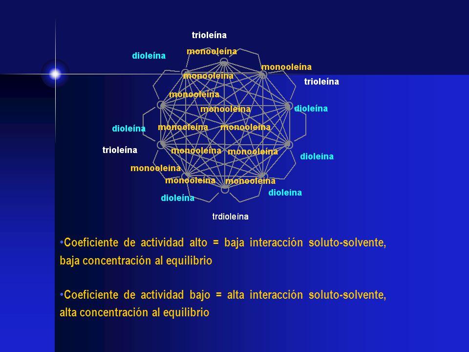 Coeficiente de actividad alto = baja interacción soluto-solvente, baja concentración al equilibrio Coeficiente de actividad bajo = alta interacción so