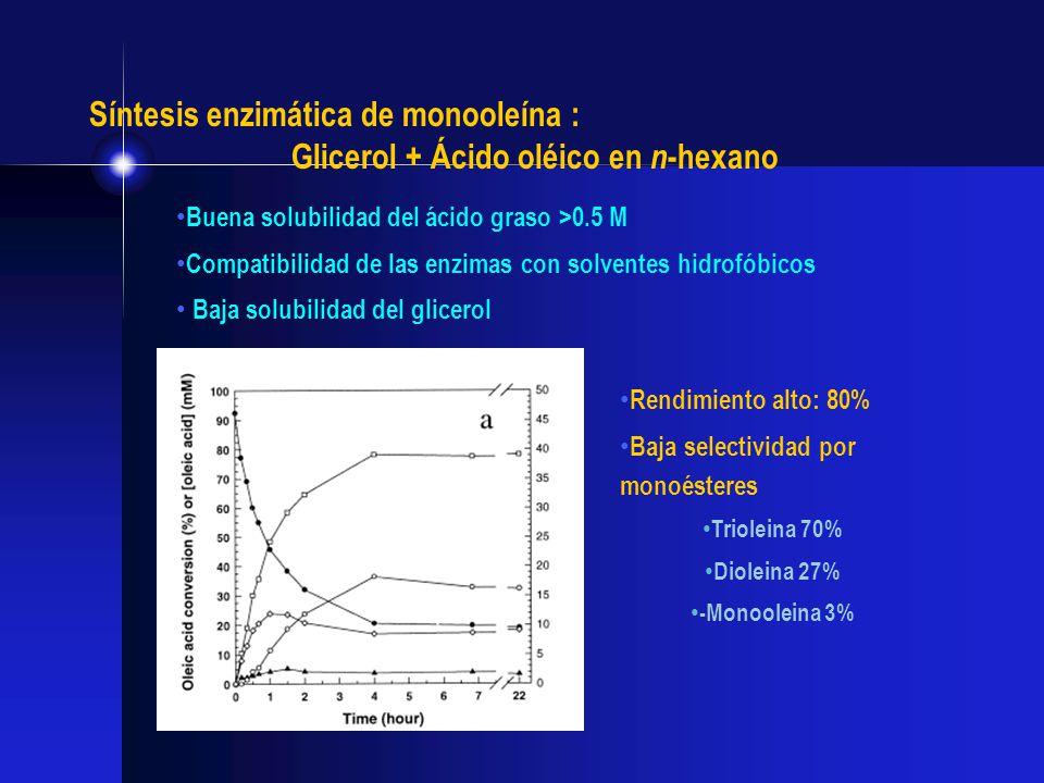 Buena solubilidad del ácido graso >0.5 M Compatibilidad de las enzimas con solventes hidrofóbicos Baja solubilidad del glicerol Síntesis enzimática de