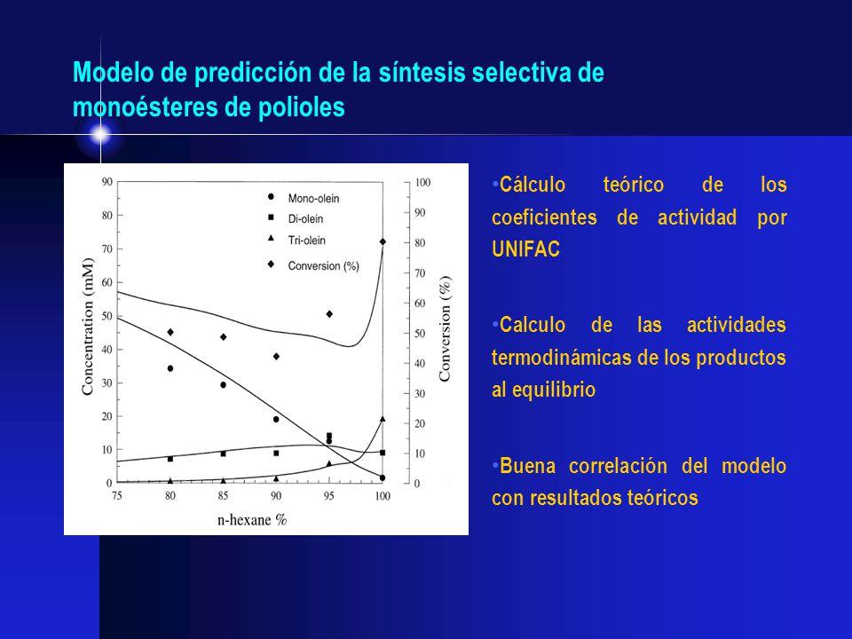 Modelo de predicción de la síntesis selectiva de monoésteres de polioles Cálculo teórico de los coeficientes de actividad por UNIFAC Calculo de las ac