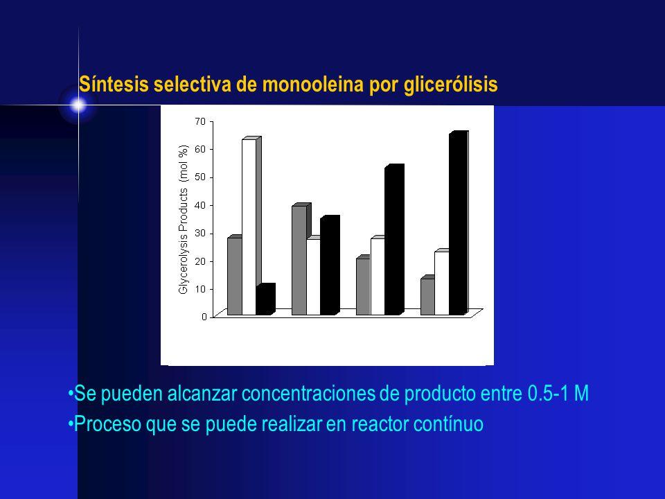 Síntesis selectiva de monooleina por glicerólisis Se pueden alcanzar concentraciones de producto entre 0.5-1 M Proceso que se puede realizar en reacto