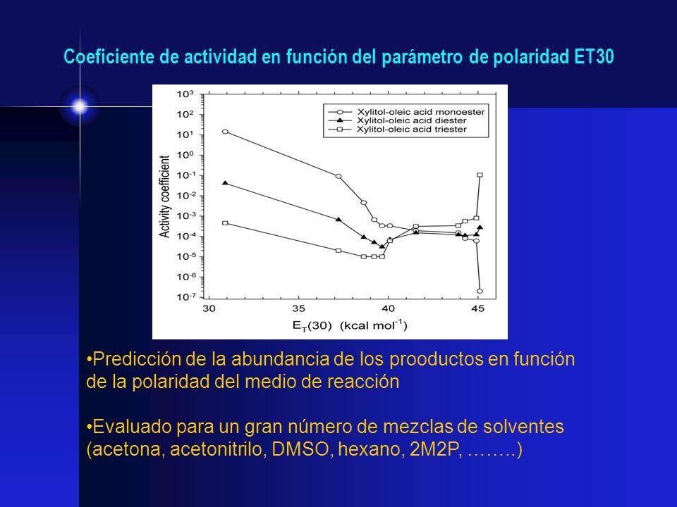 Predicción de la abundancia de los prooductos en función de la polaridad del medio de reacción Evaluado para un gran número de mezclas de solventes (a