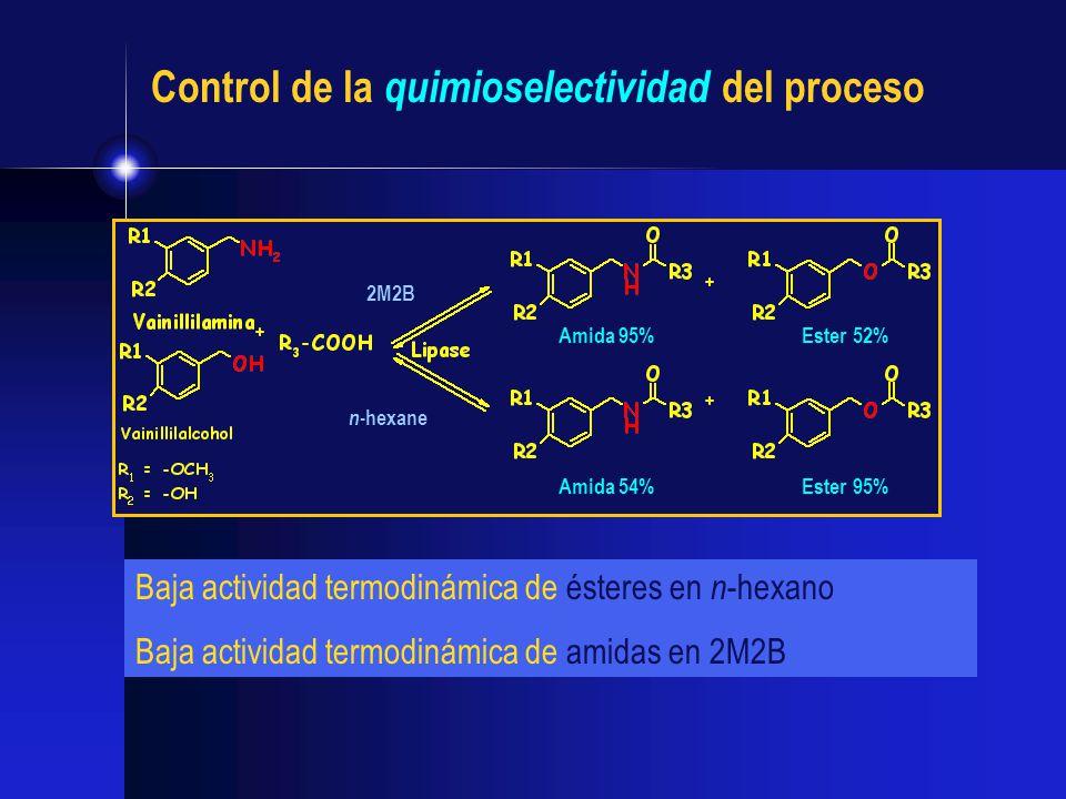 Amida 95% Amida 54%Ester 95% Ester 52% 2M2B n -hexane Baja actividad termodinámica de ésteres en n -hexano Baja actividad termodinámica de amidas en 2
