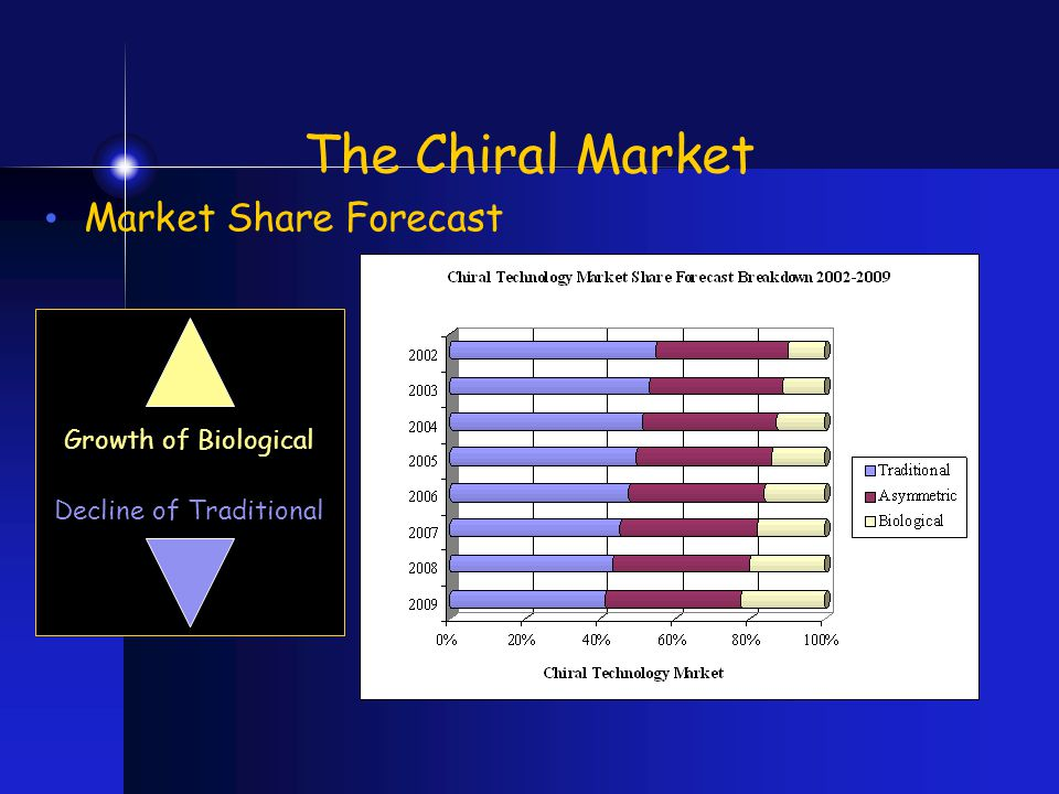 Market Share Forecast Growth of Biological Decline of Traditional The Chiral Market