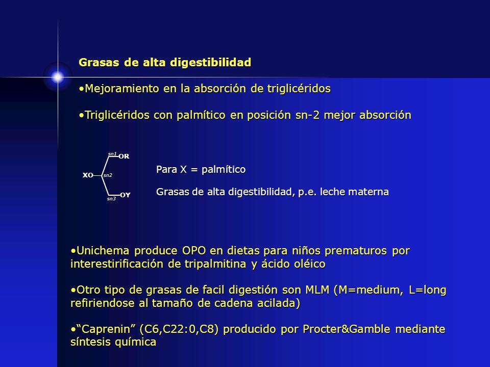 Grasas de alta digestibilidad Mejoramiento en la absorción de triglicéridosMejoramiento en la absorción de triglicéridos Triglicéridos con palmítico e