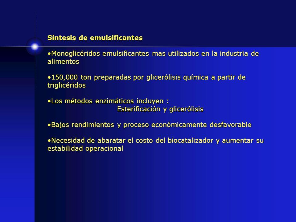 Síntesis de emulsificantes Monoglicéridos emulsificantes mas utilizados en la industria de alimentosMonoglicéridos emulsificantes mas utilizados en la