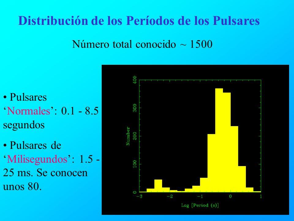 Distribución de los Períodos de los Pulsares PulsaresNormales: 0.1 - 8.5 segundos Pulsares deMilisegundos: 1.5 - 25 ms. Se conocen unos 80. Número tot