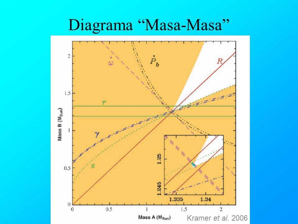 Diagrama Masa-Masa Kramer et al. 2006