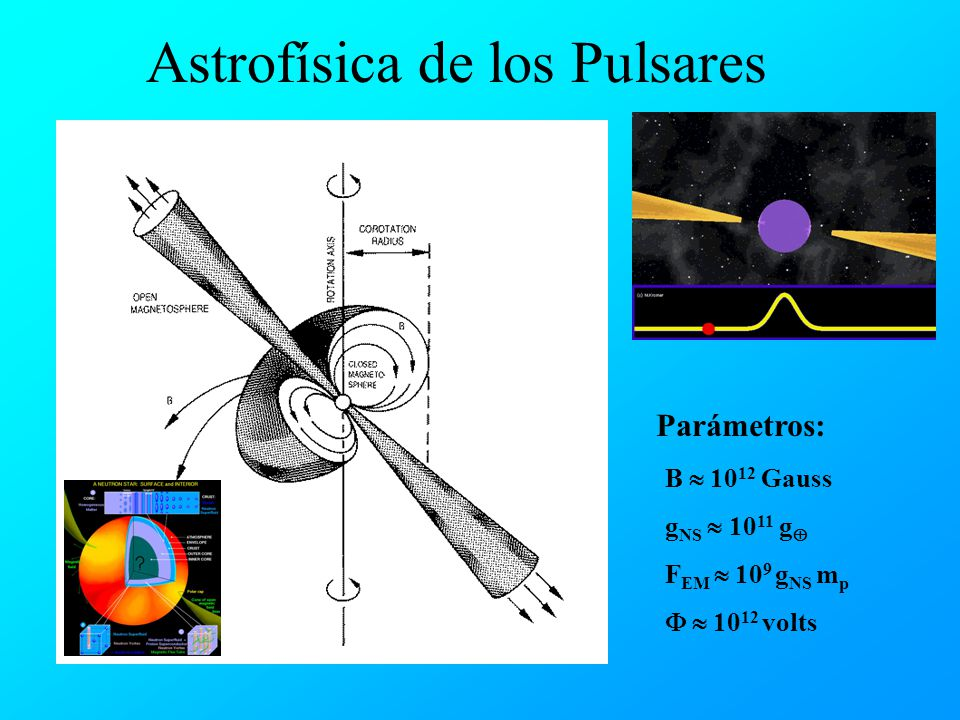 B 10 12 Gauss g NS 10 11 g F EM 10 9 g NS m p 10 12 volts Parámetros: Astrofísica de los Pulsares