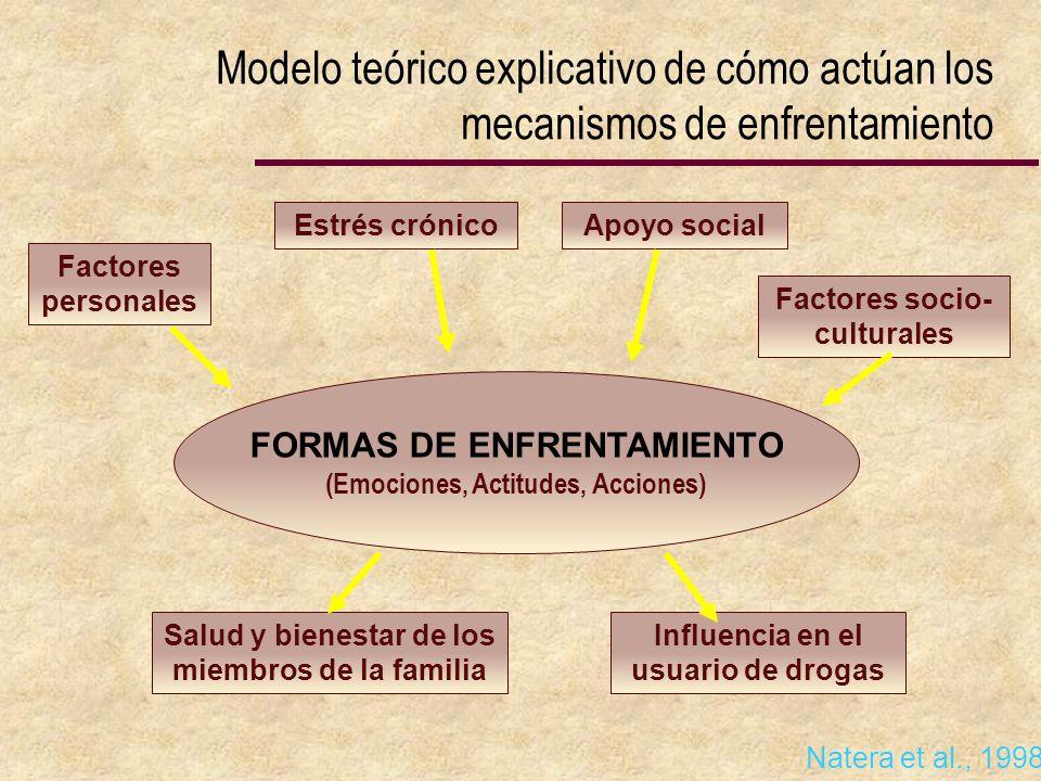Modelo teórico explicativo de cómo actúan los mecanismos de enfrentamiento Factores personales Estrés crónicoApoyo social Factores socio- culturales S