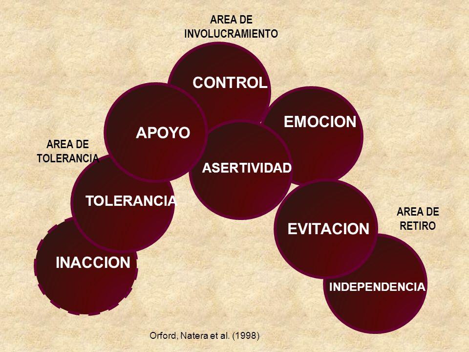 CONTROL EMOCION ASERTIVIDAD EVITACION APOYO TOLERANCIA INACCION INDEPENDENCIA AREA DE TOLERANCIA AREA DE INVOLUCRAMIENTO AREA DE RETIRO Orford, Natera