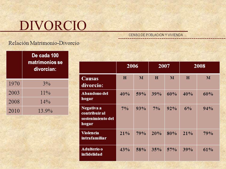 DIVORCIO De cada 100 matrimonios se divorcian: 1970 3% 200311% 200814% 201013.9% CENSO DE POBLACIÓN Y VIVIENDA 200620072008 Causas divorcio: HMHMHM Ab