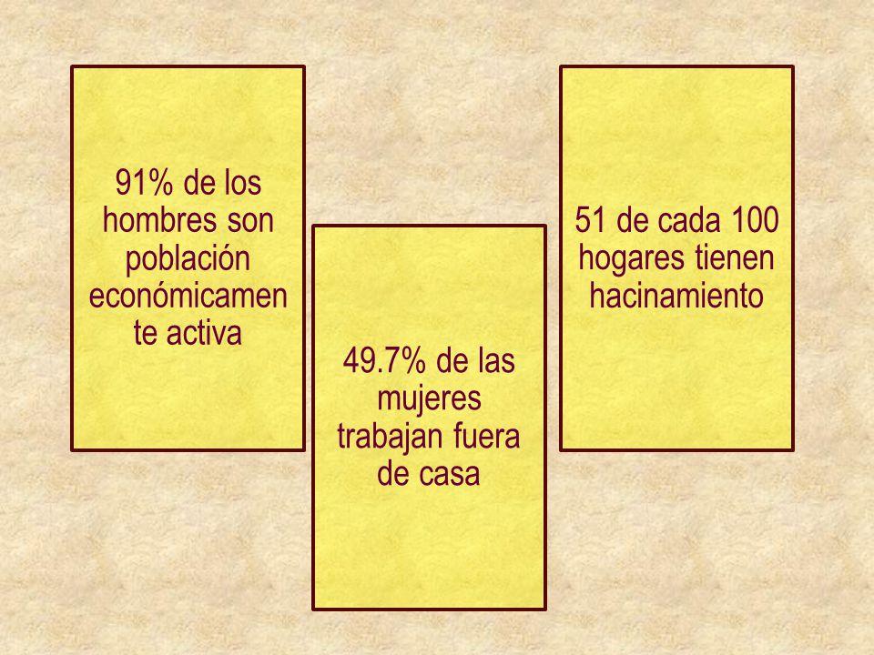91% de los hombres son población económicament e activa 49.7% de las mujeres trabajan fuera de casa 51 de cada 100 hogares tienen hacinamiento