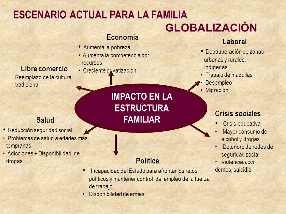 ESCENARIO ACTUAL PARA LA FAMILIA GLOBALIZACIÓN IMPACTO EN LA ESTRUCTURA FAMILIAR Economía Aumenta la pobreza Aumenta la competencia por recursos Creci