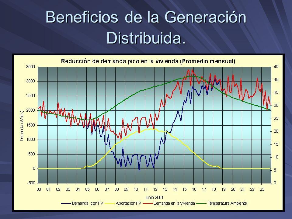 Beneficios de la Generación Distribuida.