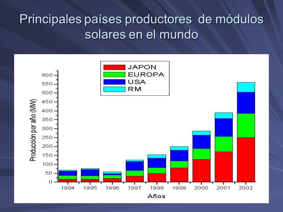 Principales países productores de módulos solares en el mundo