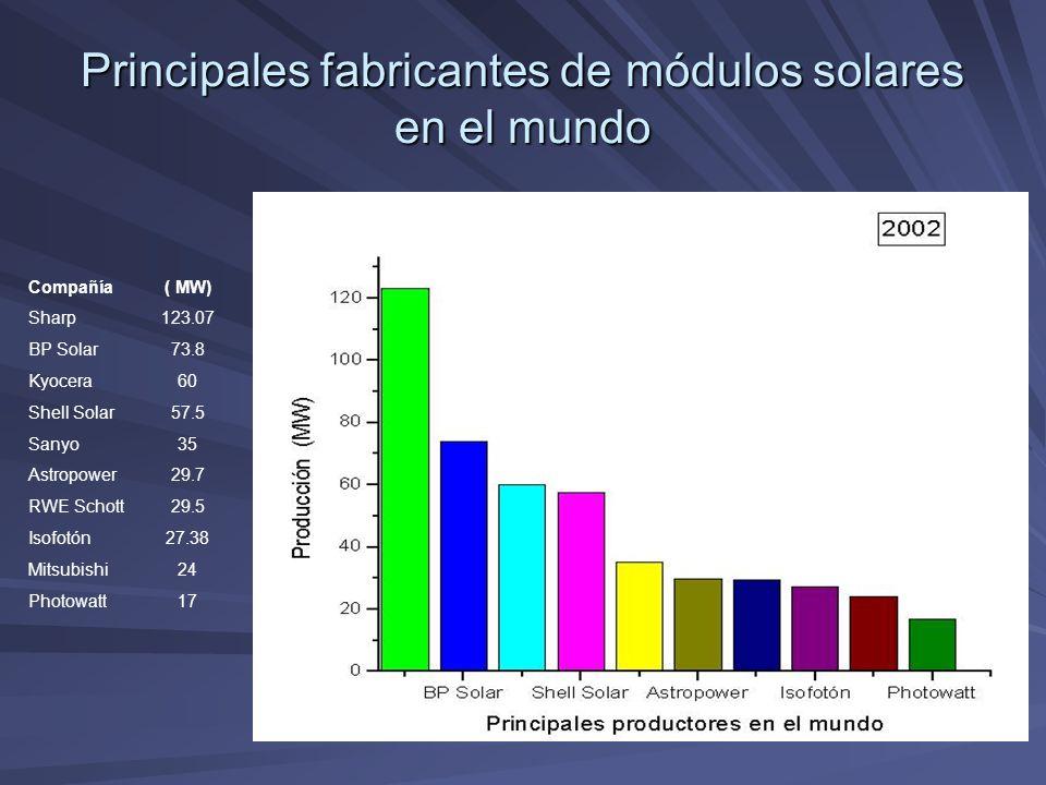 Principales fabricantes de módulos solares en el mundo Compañía Sharp BP Solar Kyocera Shell Solar Sanyo Astropower RWE Schott Isofotón Mitsubishi Pho