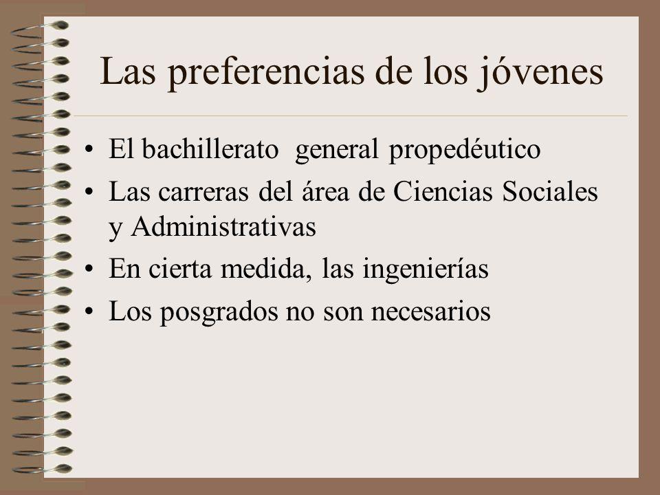 Las preferencias de los jóvenes El bachillerato general propedéutico Las carreras del área de Ciencias Sociales y Administrativas En cierta medida, las ingenierías Los posgrados no son necesarios