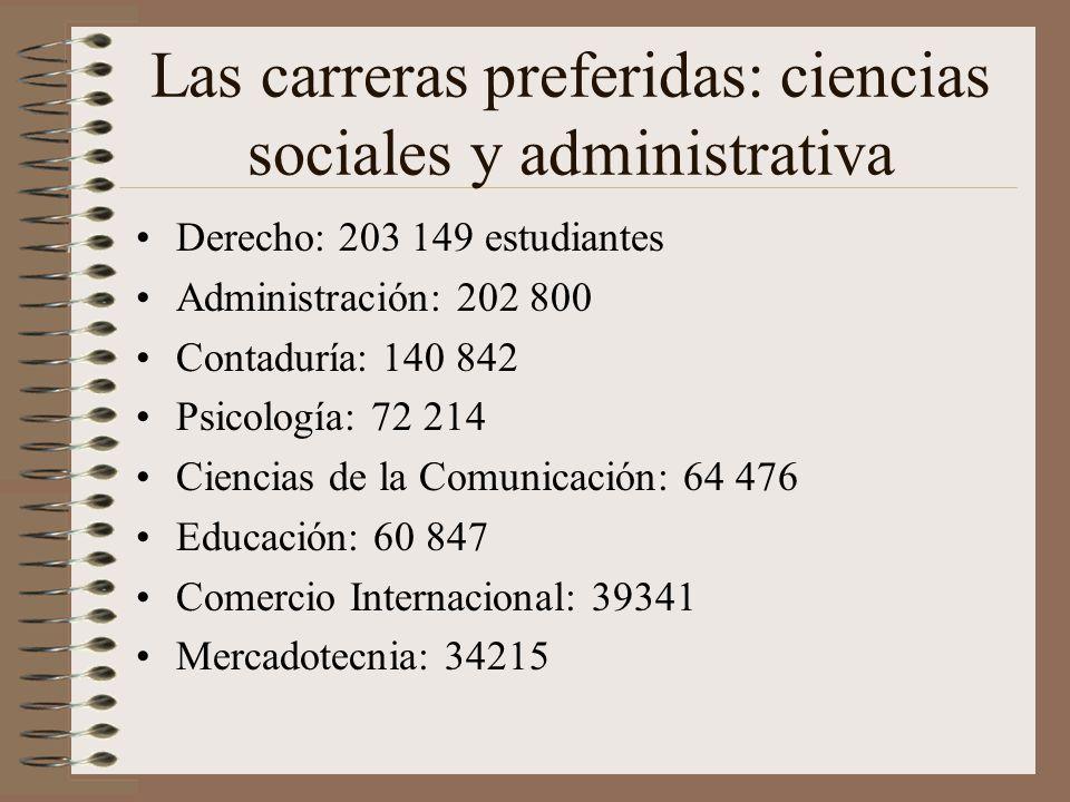 Las carreras preferidas: ciencias sociales y administrativa Derecho: 203 149 estudiantes Administración: 202 800 Contaduría: 140 842 Psicología: 72 214 Ciencias de la Comunicación: 64 476 Educación: 60 847 Comercio Internacional: 39341 Mercadotecnia: 34215