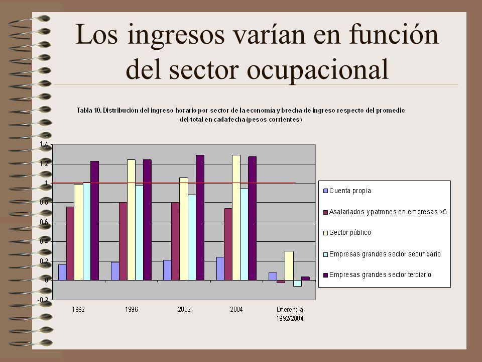 Los ingresos varían en función del sector ocupacional