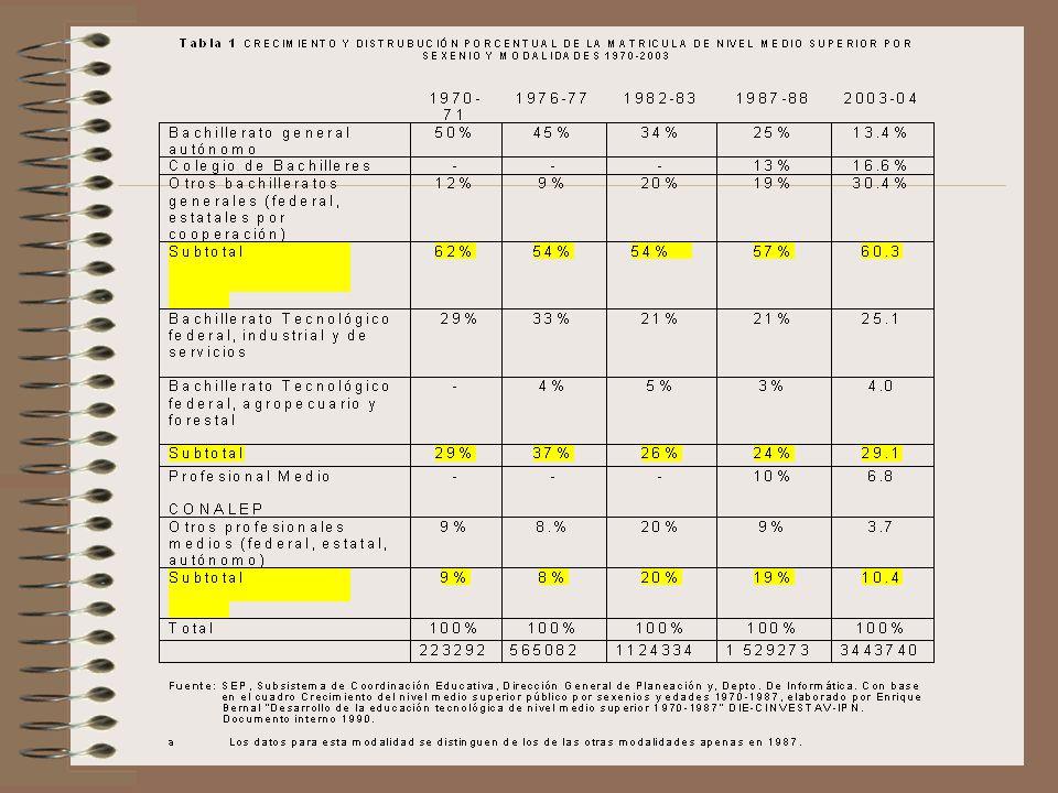 La educación superior Impulso igualmente desde los 70 Nuevo impulso a partir de los 90 –Nuevas instituciones: Universidades Tecnológicas, Politécnicas Políticas y estrategias de vinculación con los mercados de trabajo Importante crecimiento de la matrícula: –De: 1 078 191 pasa a 1 865 475 (licenciatura) –De: 43 965 pasa a 139 669 (post grado Intenso movimiento curricular: creación y desaparición de carreras