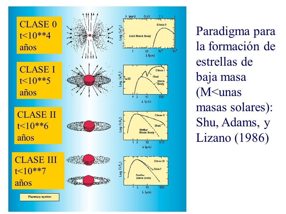 Paradigma para la formación de estrellas de baja masa (M<unas masas solares): Shu, Adams, y Lizano (1986) CLASE 0 t<10**4 años CLASE I t<10**5 años CLASE II t<10**6 años CLASE III t<10**7 años
