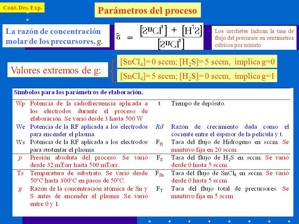Cont. Des. Exp. Parámetros del proceso La razón de concentración molar de los precursores, g. Los corchetes indican la tasa de flujo del precursor en