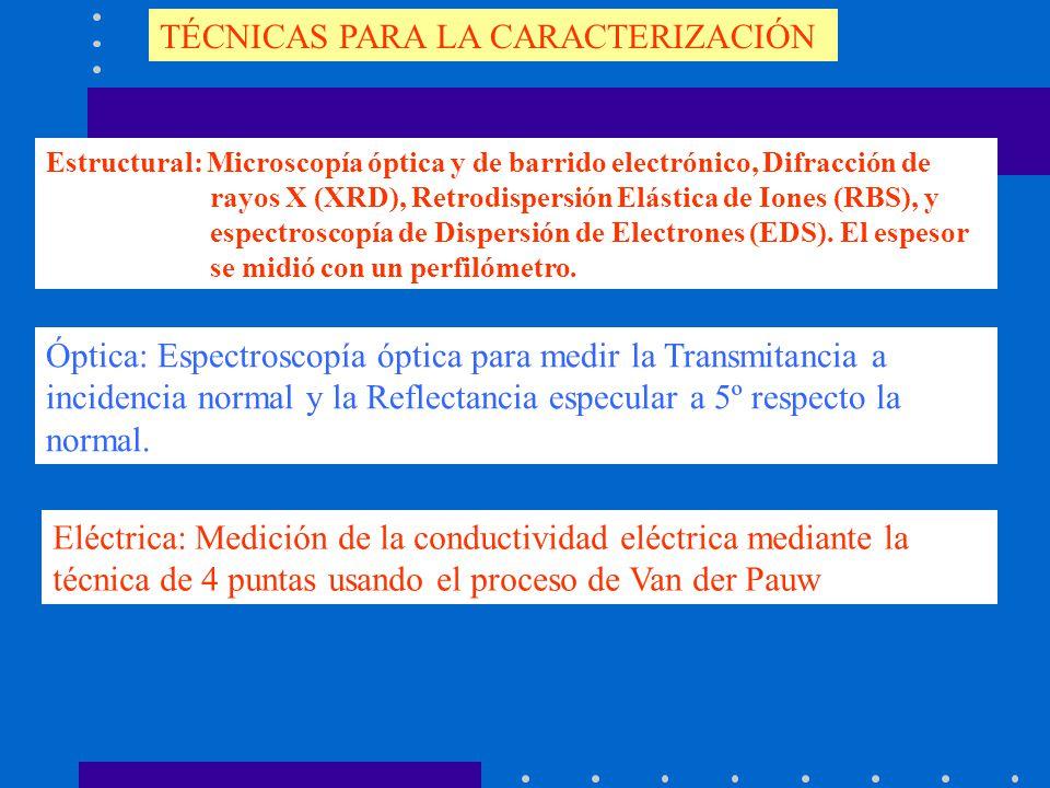 TÉCNICAS PARA LA CARACTERIZACIÓN Estructural: Microscopía óptica y de barrido electrónico, Difracción de rayos X (XRD), Retrodispersión Elástica de Io