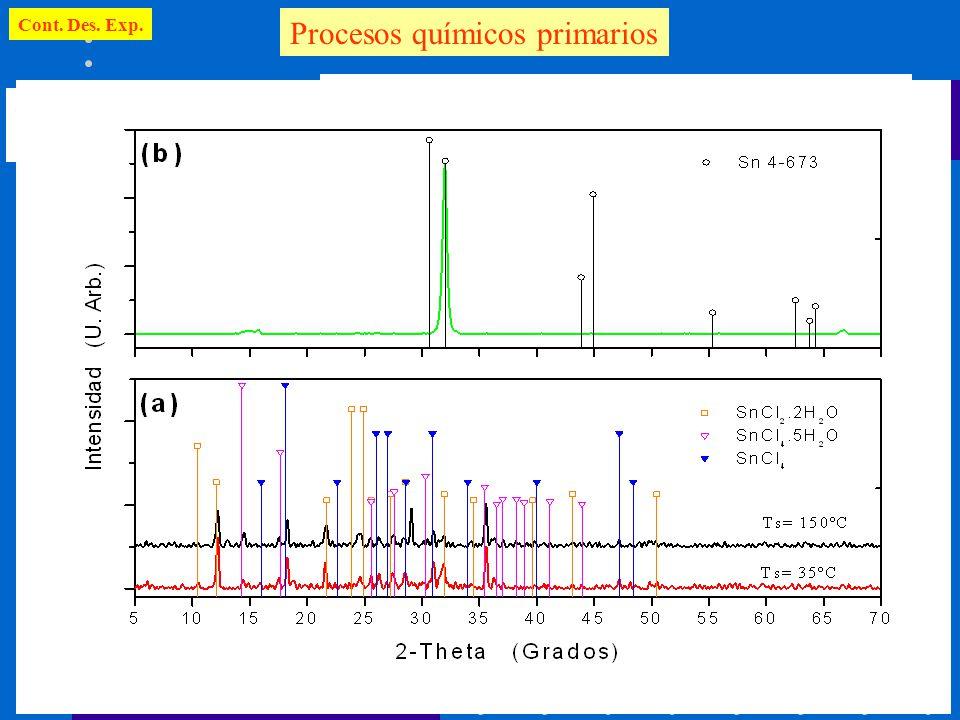 Cont. Des. Exp. Procesos químicos primarios Condiciones de análisis: Substratos de vidrio Wp = 5 W; Ts= 35ºC y 150 ºC; p =50 mTorr F Sn = 5 sccm; F S