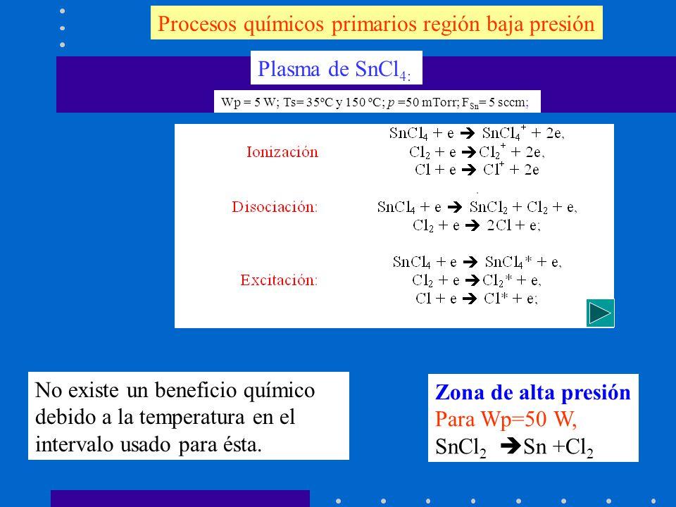 Procesos químicos primarios región baja presión Plasma de SnCl 4: Zona de alta presión Para Wp=50 W, SnCl 2 Sn +Cl 2 Wp = 5 W; Ts= 35ºC y 150 ºC; p =5
