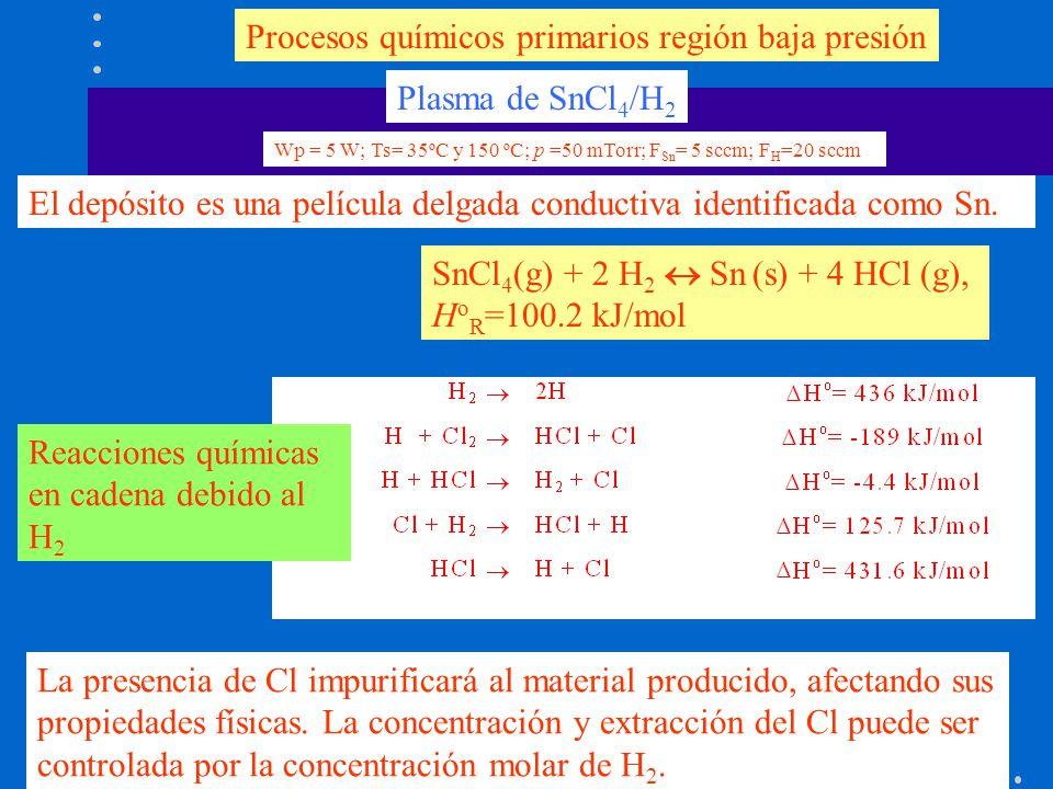 Plasma de SnCl 4 /H 2 El depósito es una película delgada conductiva identificada como Sn. Procesos químicos primarios región baja presión La presenci