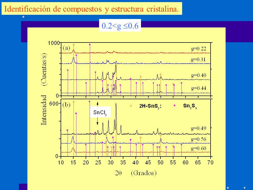 Identificación de compuestos y estructura cristalina. 0.2<g 0.6
