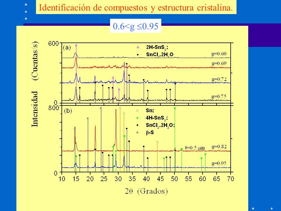 Identificación de compuestos y estructura cristalina. 0.6<g 0.95