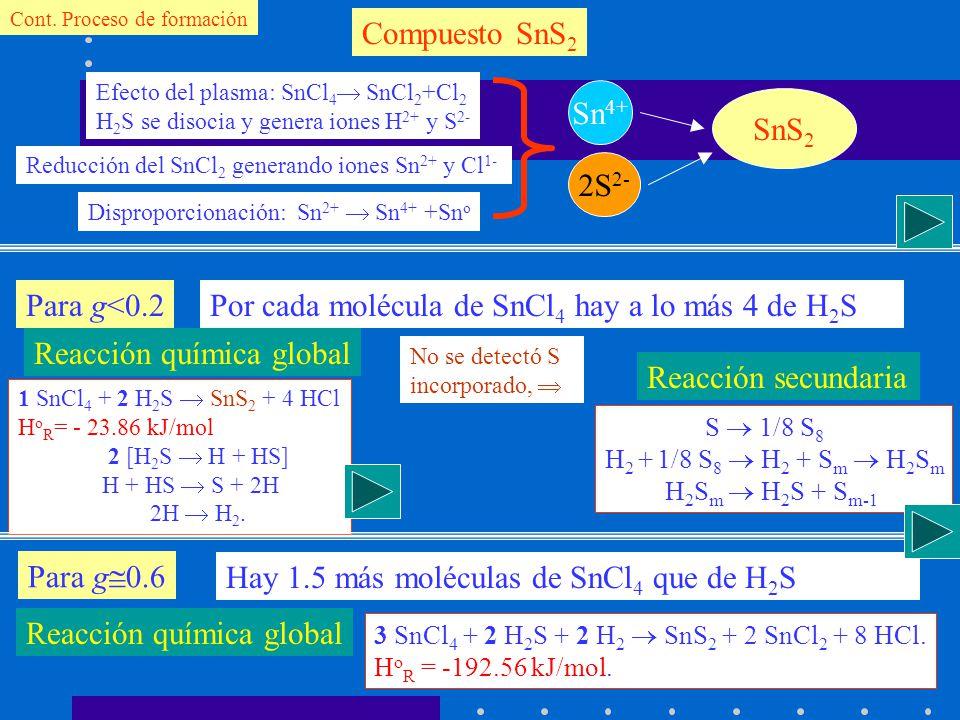 Cont. Proceso de formación Compuesto SnS 2 Sn 4+ 2S 2- SnS 2 Efecto del plasma: SnCl 4 SnCl 2 +Cl 2 H 2 S se disocia y genera iones H 2+ y S 2- Reducc