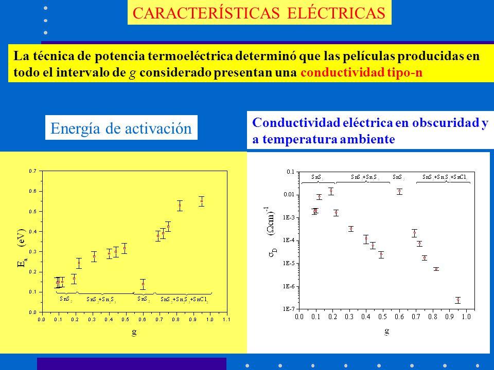 Energía de activación Conductividad eléctrica en obscuridad y a temperatura ambiente CARACTERÍSTICAS ELÉCTRICAS La técnica de potencia termoeléctrica