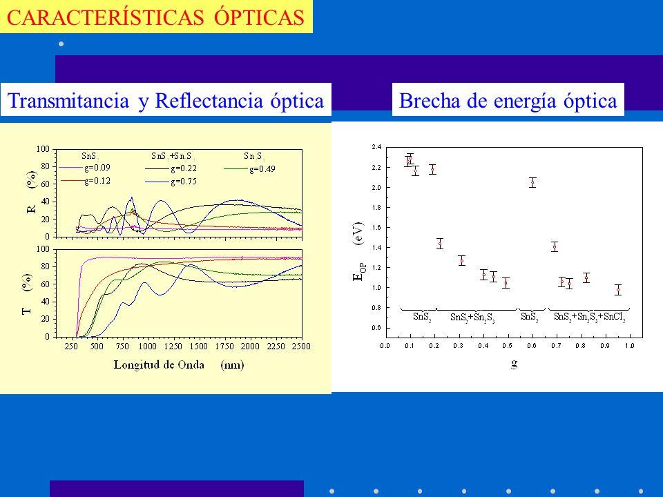 CARACTERÍSTICAS ÓPTICAS Transmitancia y Reflectancia ópticaBrecha de energía óptica