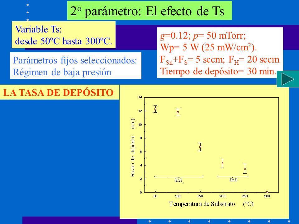 2 o parámetro: El efecto de Ts g=0.12; p= 50 mTorr; Wp= 5 W (25 mW/cm 2 ). F Sn +F S = 5 sccm; F H = 20 sccm Tiempo de depósito= 30 min. Parámetros fi