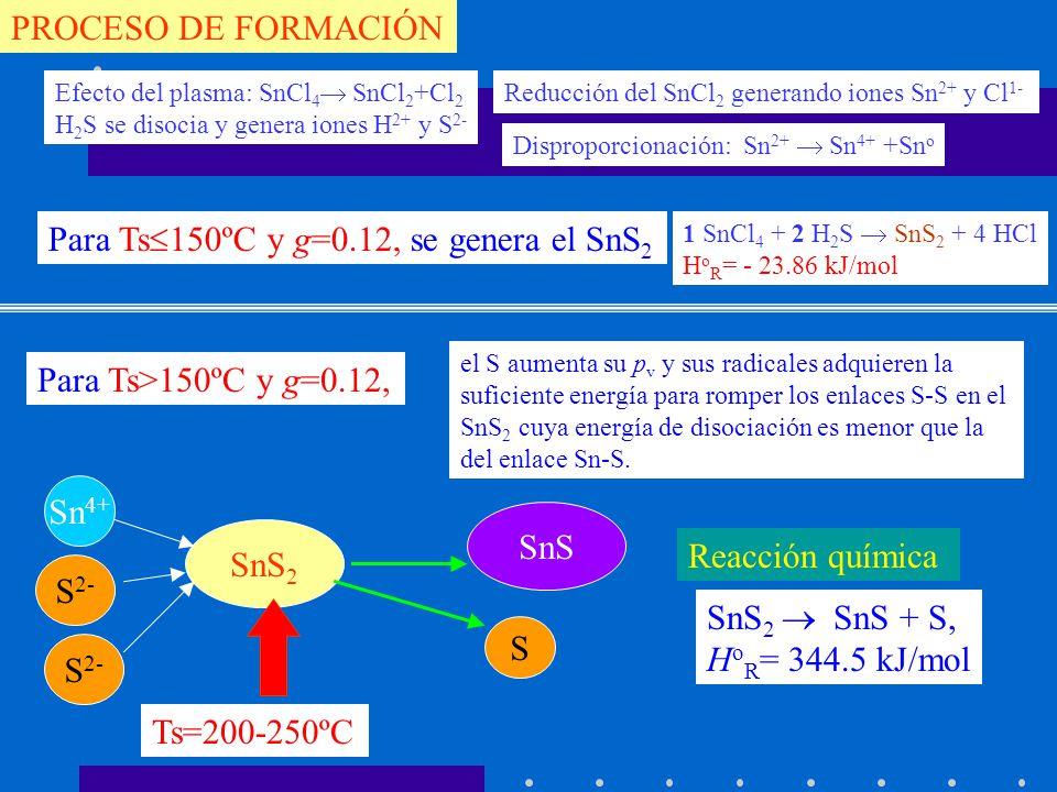 PROCESO DE FORMACIÓN 1 SnCl 4 + 2 H 2 S SnS 2 + 4 HCl H o R = - 23.86 kJ/mol Sn 4+ S 2- SnS 2 Efecto del plasma: SnCl 4 SnCl 2 +Cl 2 H 2 S se disocia