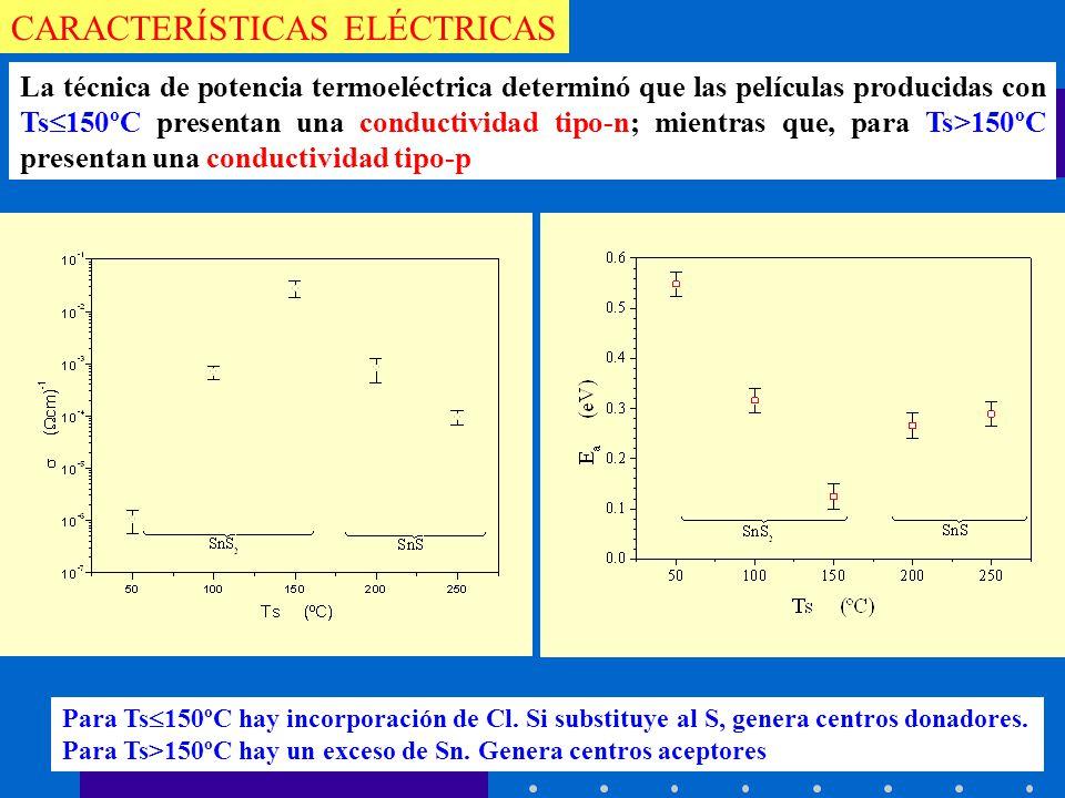 CARACTERÍSTICAS ELÉCTRICAS La técnica de potencia termoeléctrica determinó que las películas producidas con Ts 150ºC presentan una conductividad tipo-