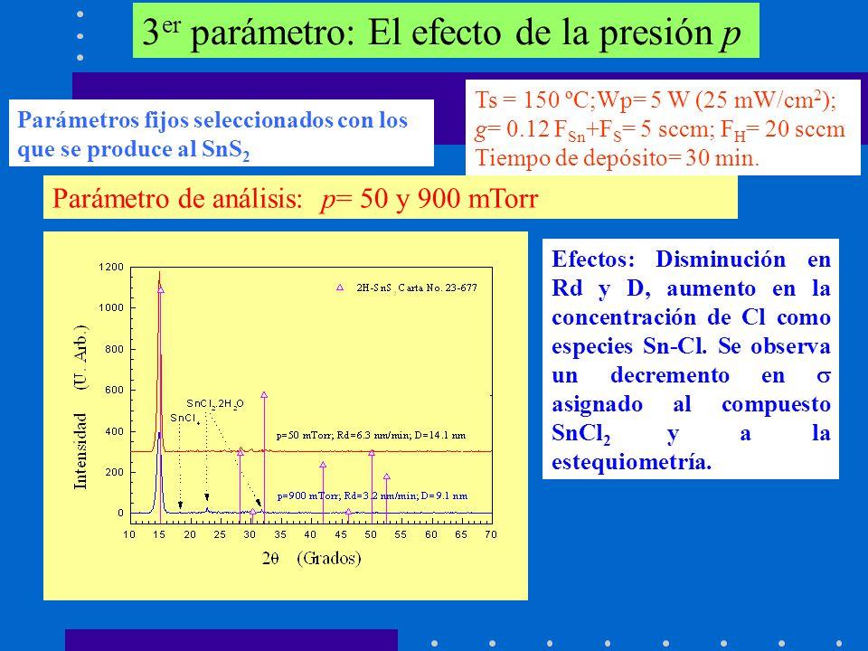 3 er parámetro: El efecto de la presión p Ts = 150 ºC;Wp= 5 W (25 mW/cm 2 ); g= 0.12 F Sn +F S = 5 sccm; F H = 20 sccm Tiempo de depósito= 30 min. Par